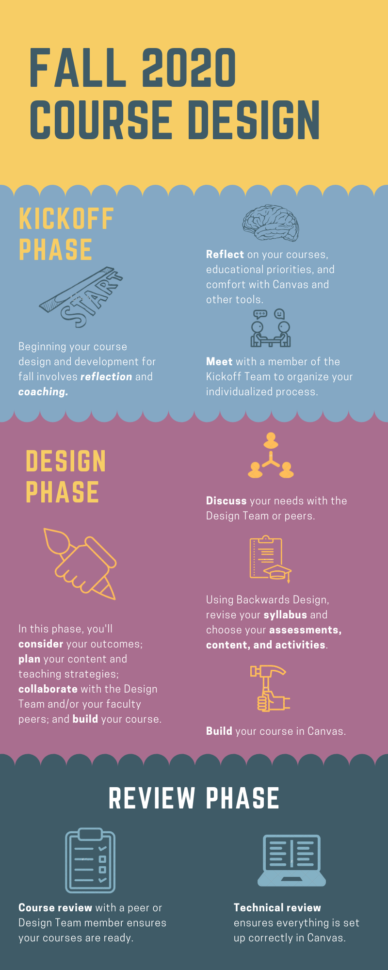 Infographic describing three phases of the ramp-up: Kickoff, Design, and Review. The Kickoff Phase includes reflection and meeting with the Kickoff Team. The Design Phase includes consulting with peer or CLT helpers and building the course(s). The Review Phase includes both course review and technical review for each course.