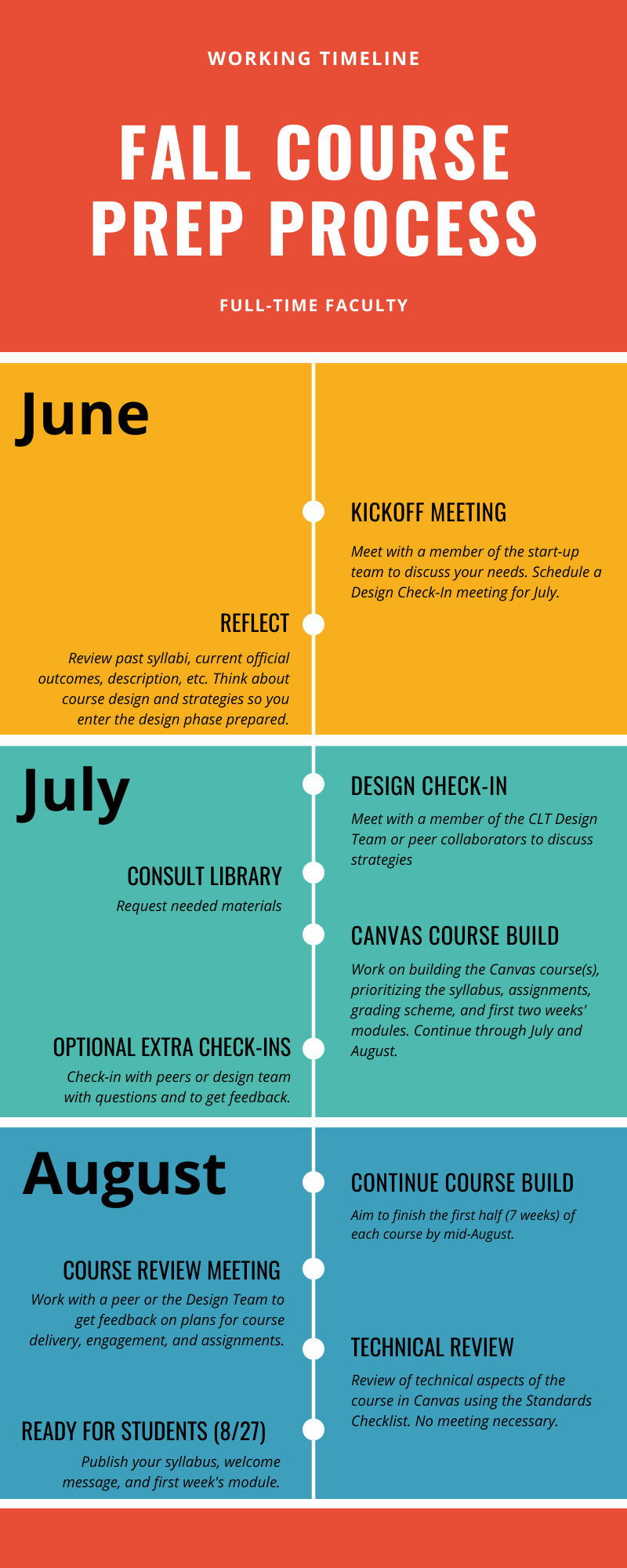 Infographic by month summarizing the timeline for the project, oriented towards full-time faculty. June includes the Kickoff Meeting and reflection on the course. July includes a Design Check-In, optional Library consultation, building the course in Canvas, and an optional opportunity to check in with design advisors again. August includes continuing the course build, course review meeting, technical review, and being ready for students by the end of the month.