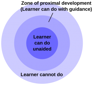 """Three concentric rings. The outermost is labeled """"learner cannot do"""", the middle """"zone of proximal development (learner can do with guidance)"""", and the innermost """"learner can do unaided""""."""
