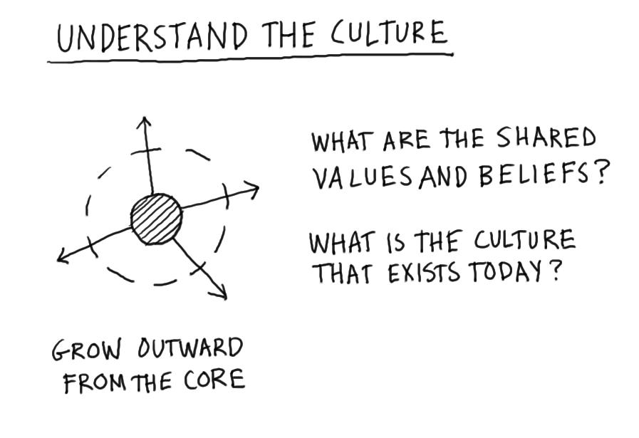 """Sketch diagram titled """"Understand the Culture"""", showing a diagram of four arrows pointing outward from a shaded circle surrounded by a dotted outline of a larger circle, with the statement """"grow outward from the core."""" Two questions are shown: what are the shared values and beliefs? What is the culture that exists today?"""