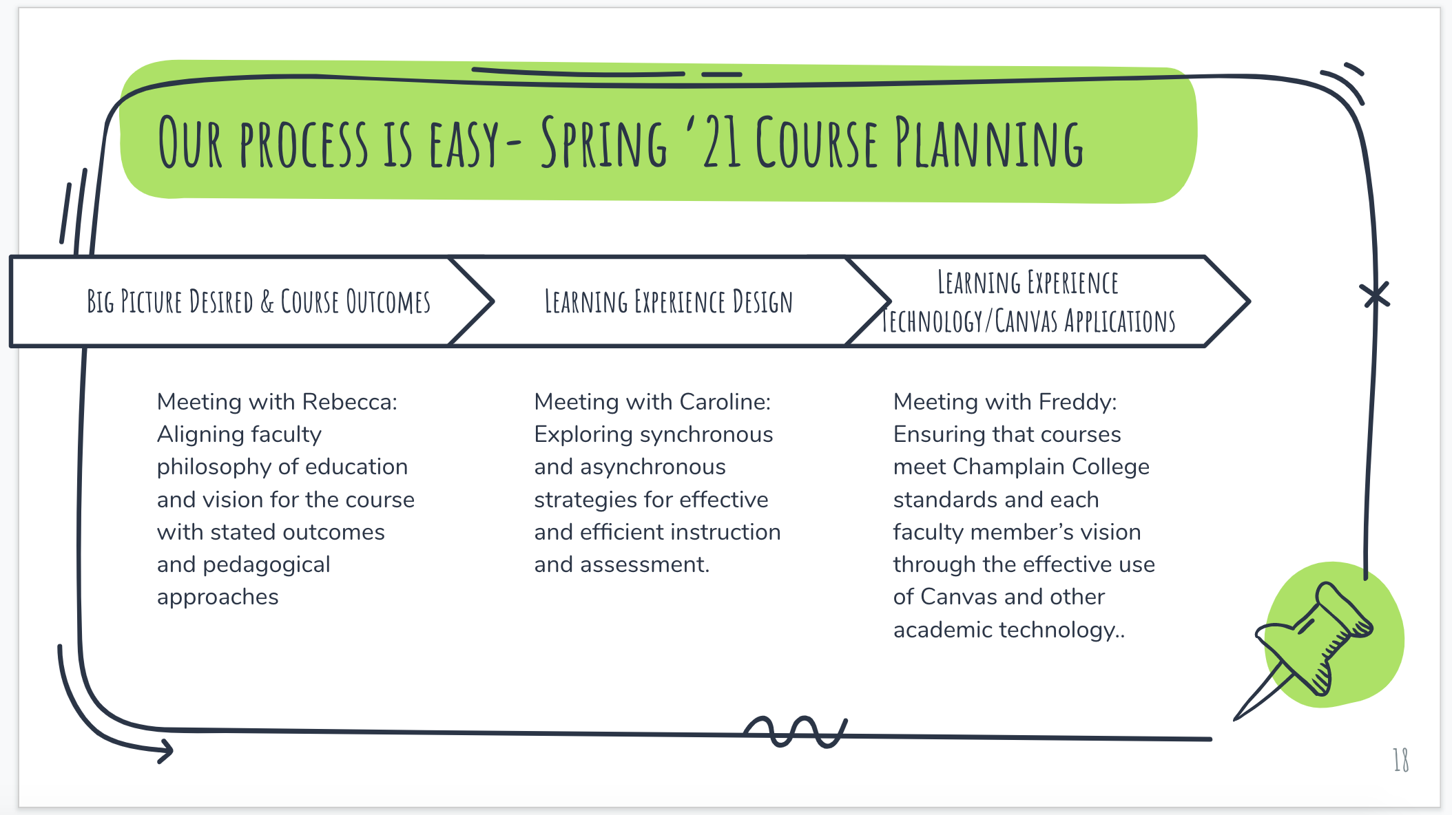 "Infographic titled Our Process is Easy - Spring '21 Course Planning. There are arrows progressing through three stages: Big Picture Desired and Course Outcomes, Learning Experience Design, and Learning Experience Technology slash Canvas Applications. Text in the Big Picture stage reads ""Meeting with Rebecca: Aligning faculty philosophy of education and vision for the course with stated outcomes and pedagogical approaches"". The second stage, Learning Experience Design, is described as ""Meeting with Caroline: Exploring synchronous and asynchronous strategies for effective and efficient instruction and assessment."" The third and final stage, Learning Experience Technology slash Canvas Applications, is described as ""Meeting with Freddy: Ensuring that courses meet Champlain College standards and each faculty member's vision through the effective use of Canvas and other academic technology."""