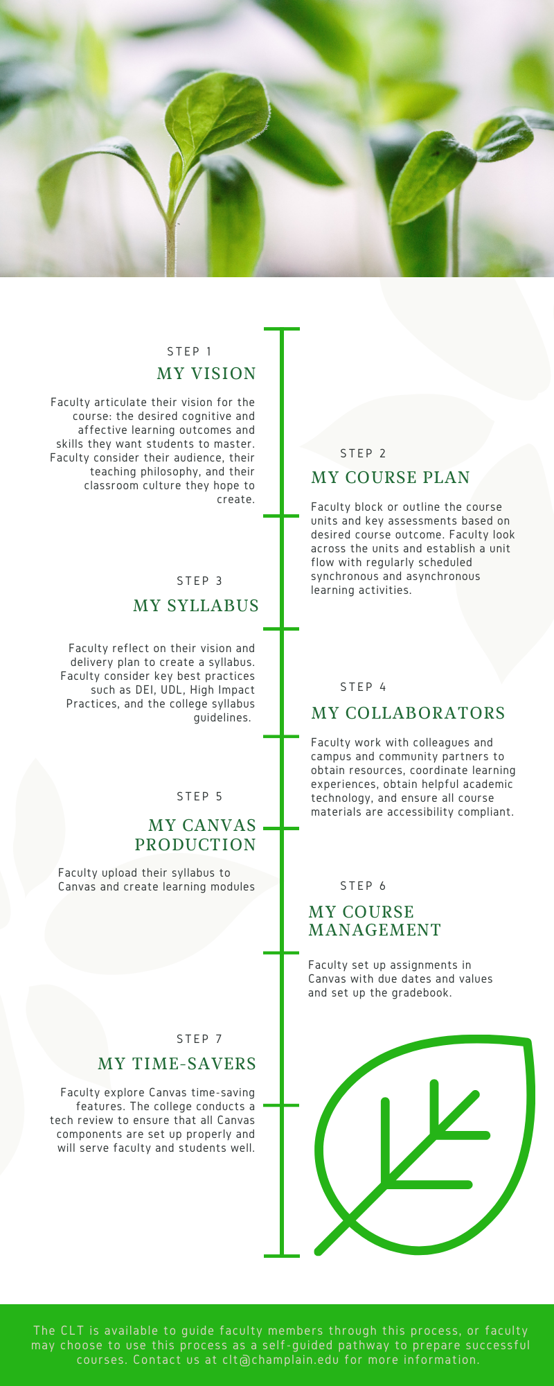 Infographic featuring pictures of leaves and a step-by-step overview that includes the following. STEP 1 My vision. Faculty articulate their vision for the course: the desired cognitive and affective learning outcomes and skill they want students to master. Faculty consider their audience, their teaching philosophy and classroom culture.they hope to create.  STEP 2 My course plan Faculty block or outline the course units and key assessments based on desired course outcome. Faculty look across the units and establish a unit flow with regularly scheduled synchronous and asynchronous learning activities STEP 3 My syllabus Faculty reflect on their vision and delivery plan to create a syllabus. Faculty will consider key best practices such as DEI, UDL, High Impact Practices, and the college syllabus guidelines  STEP 4 My collaborators. Faculty work with colleagues and campus and community partners to obtain resources, coordinate learning experiences, obtain helpful academic technology and ensure all course materials are accessibility compliant STEP 5 My Canvas production. Faculty upload their syllabus to Canvas and create learning modules  STEP 6 My course management. Faculty set up assignments in Canvas with due dates and values and set up the gradebook.  STEP 7 My Time-savers. Faculty explore Canvas time-saving features. The college will conduct a tech review to ensure that all Canvas components are set up properly and will serve faculty and students well.