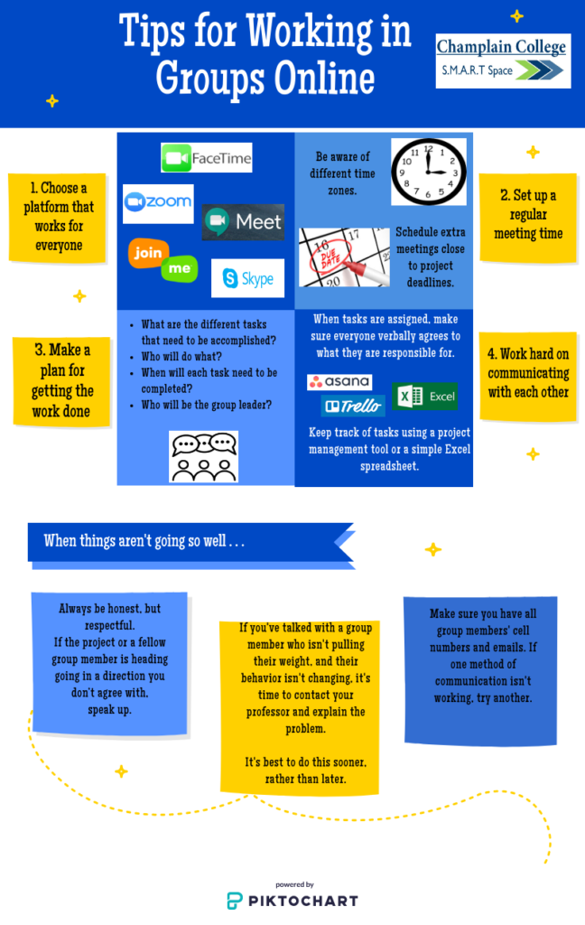 """Infographic titled """"Tips for Working in Groups Online"""". The major tips are """"Choose a platform that works for everyone,"""" """"set up a regular meeting time,"""" """"make a plan for getting the work done,"""" and """"work hard on communicating with each other."""" Additional information similar to the expanded content of the graphic is available at the """"source"""" link below."""