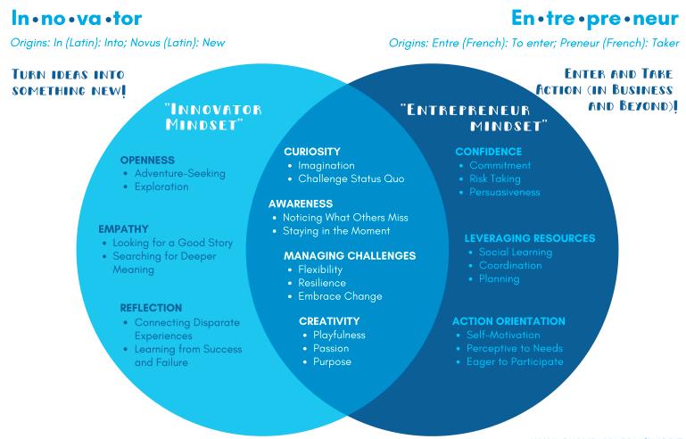 "Venn diagram showing overlaps between the ""Innovator Mindset"" and the ""Entrepreneurial Mindset"""